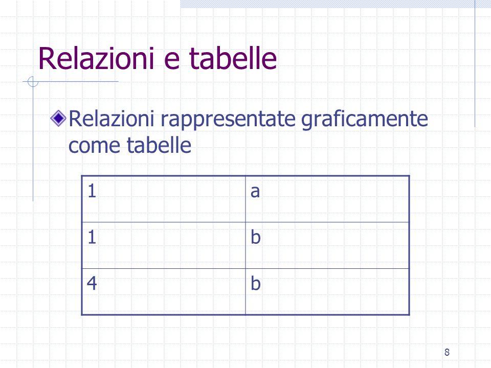 9 Relazione matematica Relazione matematica su insiemi A e B (domini della relazione) = sottoinsieme di AxB Per esempio: AxB = {(1,a),(1,b),(2,a),(2,b),(4,a),(4,b)} Una relazione matematica su insieme A e B potrebbe essere: R={(1,a),(1,b),(4,b)}