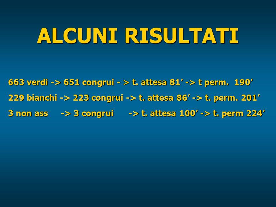ALCUNI RISULTATI 663 verdi -> 651 congrui - > t. attesa 81' -> t perm.