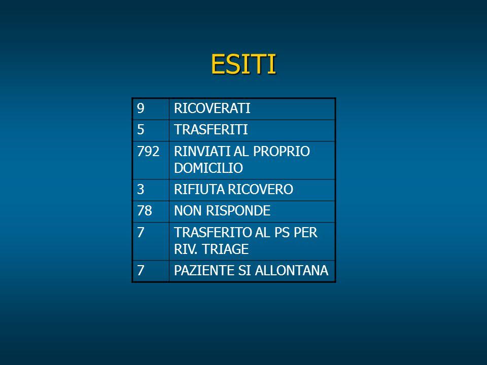 ESITI 9RICOVERATI 5TRASFERITI 792 RINVIATI AL PROPRIO DOMICILIO 3RIFIUTA RICOVERO 78NON RISPONDE 7 TRASFERITO AL PS PER RIV.