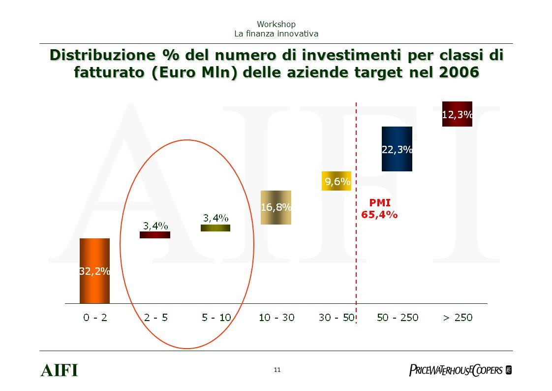 11 AIFI Workshop La finanza innovativa Distribuzione % del numero di investimenti per classi di fatturato (Euro Mln) delle aziende target nel 2006