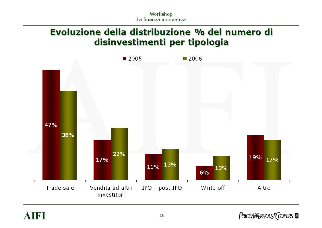 13 AIFI Workshop La finanza innovativa Evoluzione della distribuzione % del numero di disinvestimenti per tipologia