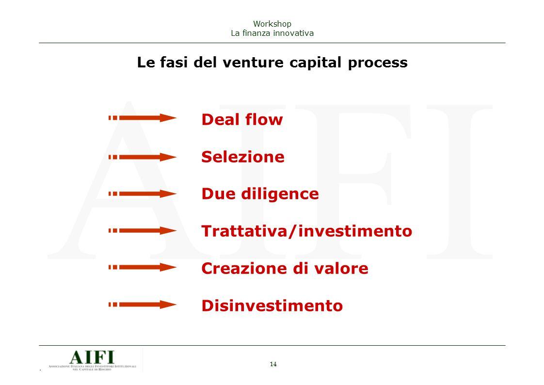 14 AIFI Workshop La finanza innovativa Le fasi del venture capital process Deal flow Selezione Due diligence Trattativa/investimento Creazione di valore Disinvestimento