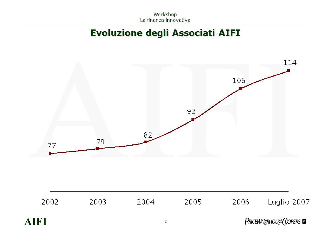 3 AIFI Workshop La finanza innovativa Distribuzione del numero di operatori monitorati nel 2006 per tipologia