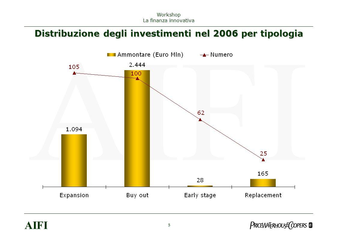 5 AIFI Workshop La finanza innovativa Distribuzione degli investimenti nel 2006 per tipologia