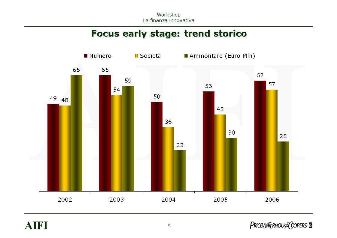 7 AIFI Workshop La finanza innovativa Distribuzione % del numero di investimenti di early stage per tipologia di operatore nel 2006