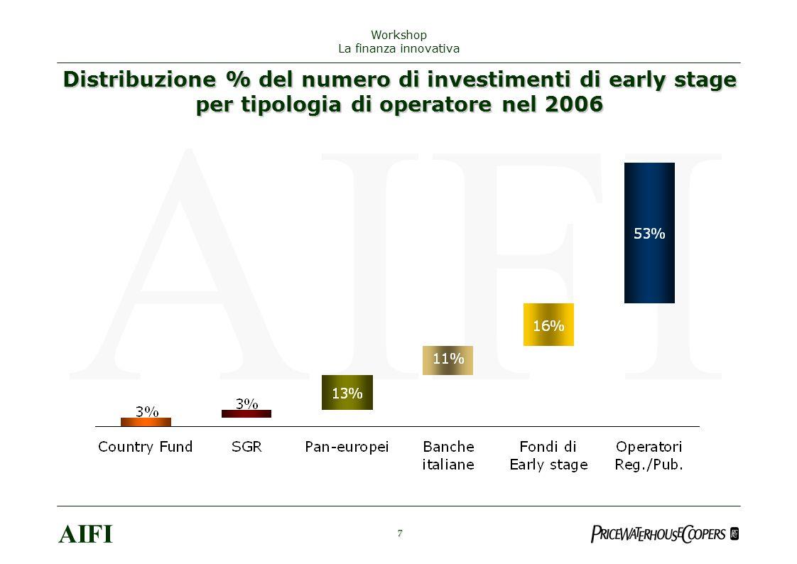 8 AIFI Workshop La finanza innovativa Early stage: evoluzione numero investimenti in Europa Fonte: AIFI, ASCRI, EVCA.