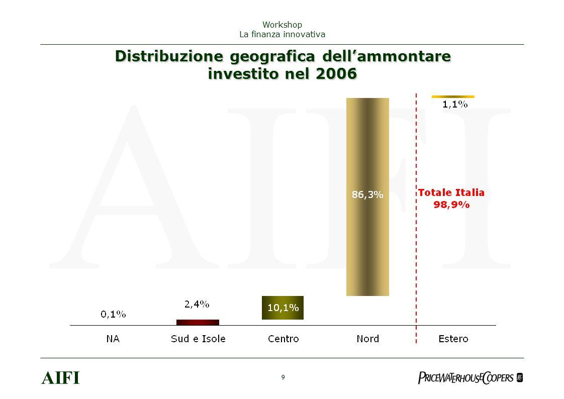 9 AIFI Workshop La finanza innovativa Distribuzione geografica dell'ammontare investito nel 2006