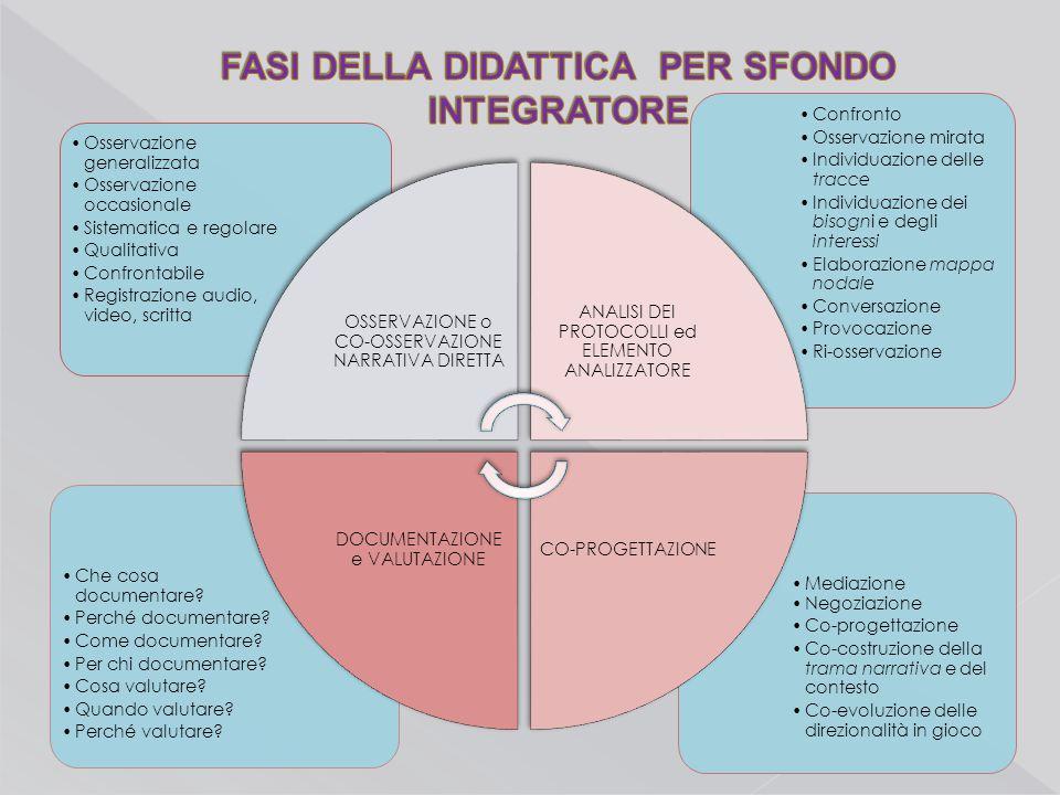 Mediazione Negoziazione Co-progettazione Co-costruzione della trama narrativa e del contesto Co-evoluzione delle direzionalità in gioco Che cosa docum