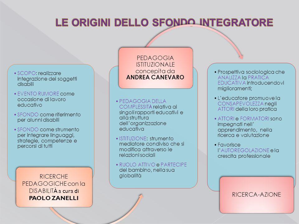 SCOPO: realizzare integrazione dei soggetti disabili EVENTO RUMORE come occasione di lavoro educativo SFONDO come riferimento per alunni disabili SFON