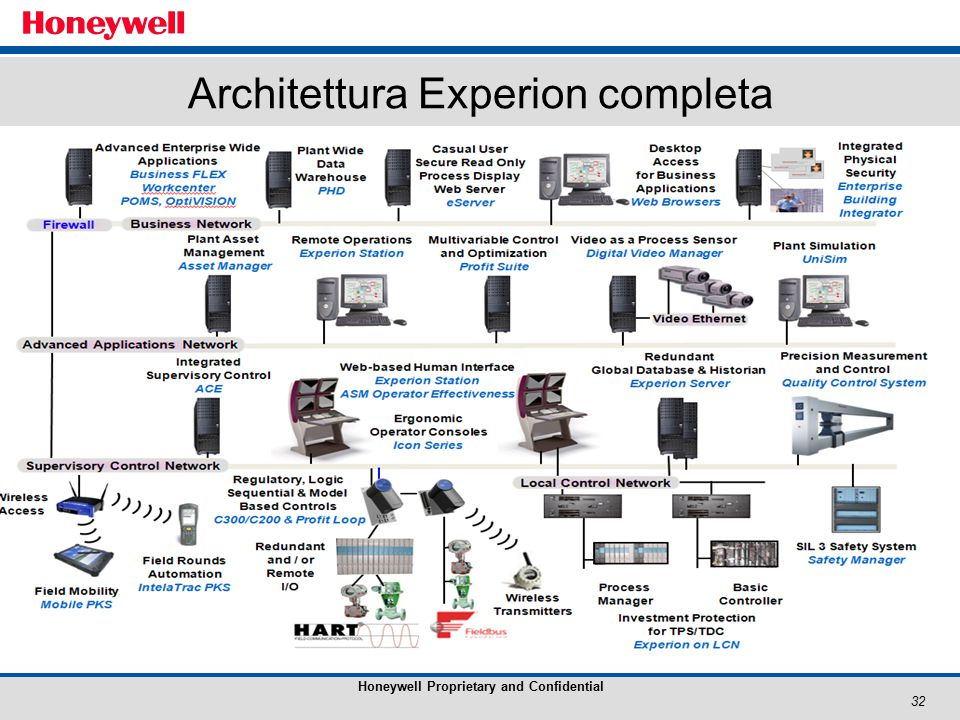 32 Honeywell Proprietary and Confidential Architettura Experion completa