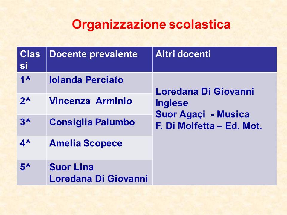 Progetto d'Istituto a.s. 2012/13