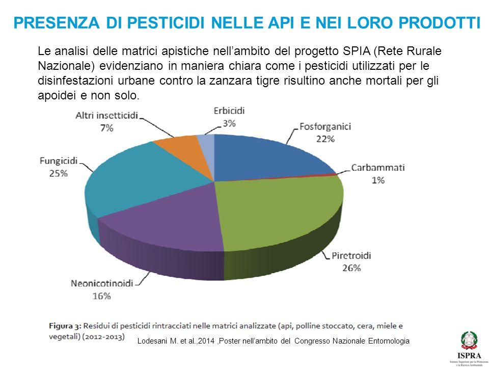 PRESENZA DI PESTICIDI NELLE API E NEI LORO PRODOTTI Lodesani M. et al.,2014,Poster nell'ambito del Congresso Nazionale Entomologia Le analisi delle ma