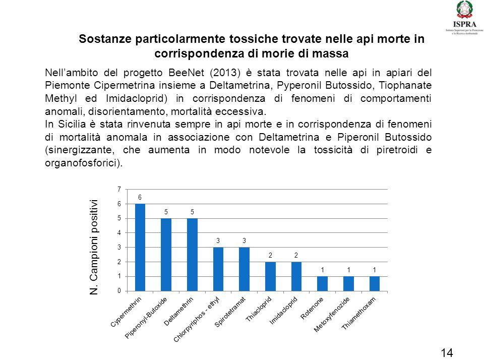 14 Nell'ambito del progetto BeeNet (2013) è stata trovata nelle api in apiari del Piemonte Cipermetrina insieme a Deltametrina, Pyperonil Butossido, T