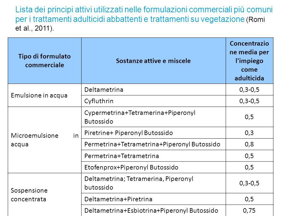 Tipo di formulato commerciale Sostanze attive e miscele Concentrazio ne media per l'impiego come adulticida Emulsione in acqua Deltametrina0,3-0,5 Cyf