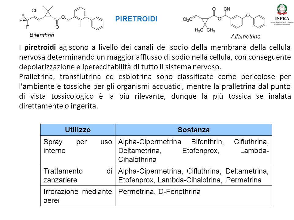 I piretroidi agiscono a livello dei canali del sodio della membrana della cellula nervosa determinando un maggior afflusso di sodio nella cellula, con