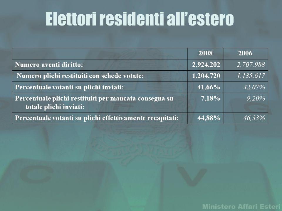 Elettori residenti all'estero 20082006 Numero aventi diritto:2.924.2022.707.988 Numero plichi restituiti con schede votate:1.204.720 1.135.617 Percentuale votanti su plichi inviati:41,66%42,07% Percentuale plichi restituiti per mancata consegna su totale plichi inviati: 7,18%9,20% Percentuale votanti su plichi effettivamente recapitati:44,88%46,33%