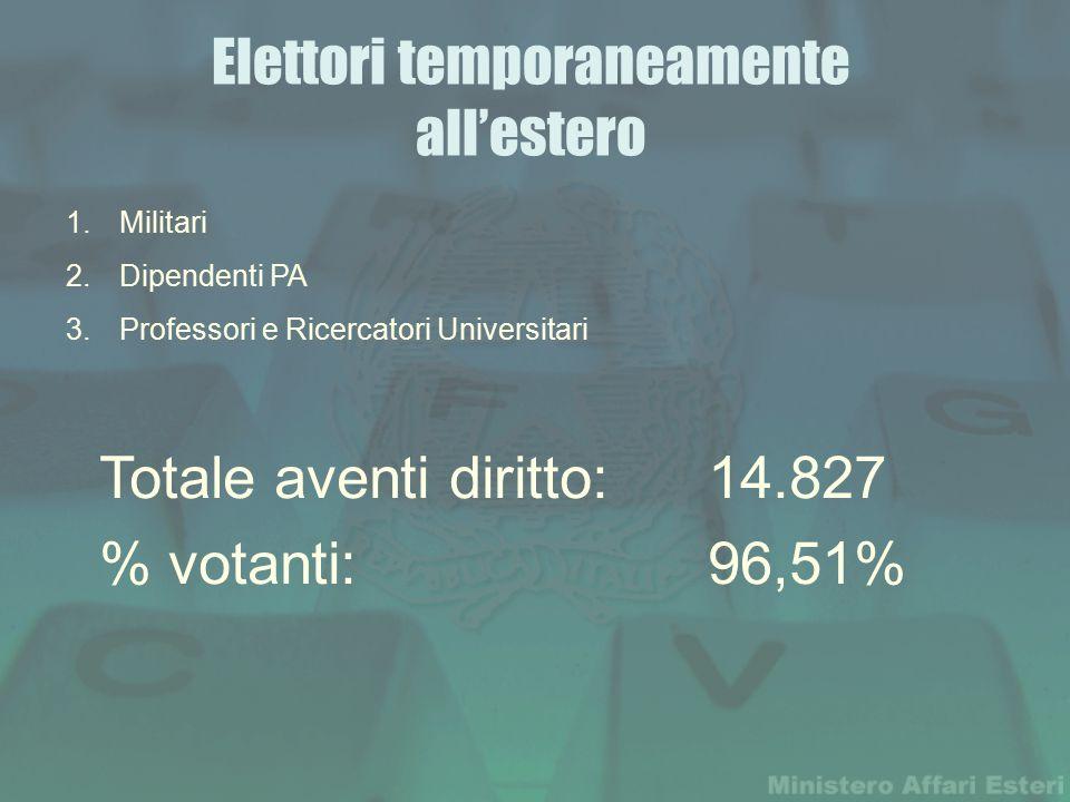 Elettori temporaneamente all'estero Totale aventi diritto: 14.827 % votanti: 96,51% 1.Militari 2.Dipendenti PA 3.Professori e Ricercatori Universitari