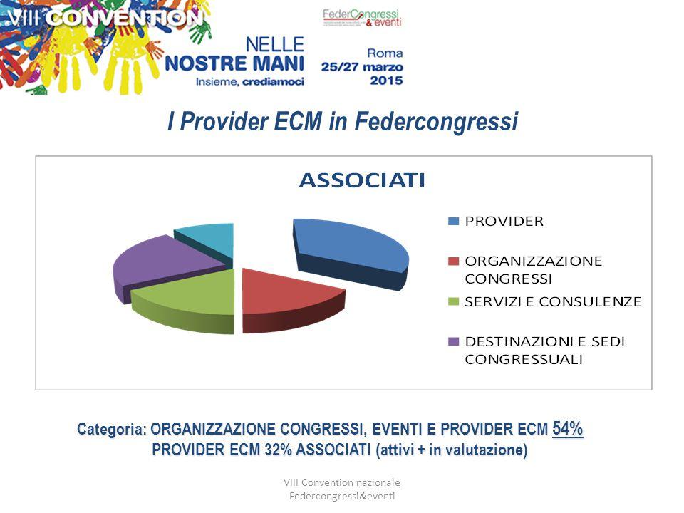 VIII Convention nazionale Federcongressi&eventi I Provider ECM in Federcongressi I PROVIDER IN FEDERCONGR Categoria: ORGANIZZAZIONE CONGRESSI, EVENTI E PROVIDER ECM 54% PROVIDER ECM 32% ASSOCIATI (attivi + in valutazione) PROVIDER ECM 32% ASSOCIATI (attivi + in valutazione)
