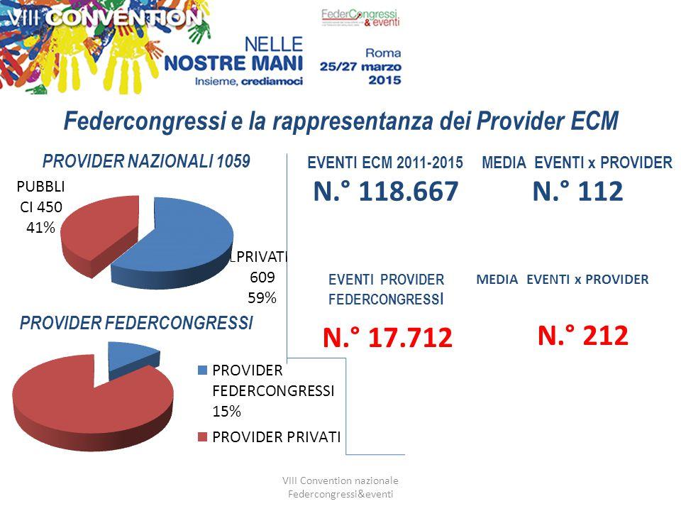 VIII Convention nazionale Federcongressi&eventi Federcongressi e la rappresentanza dei Provider ECM EVENTI ECM 2011-2015 N.° 118.667 MEDIA EVENTI x PROVIDER N.° 112 EVENTI PROVIDER FEDERCONGRESS I N.° 17.712 MEDIA EVENTI x PROVIDER N.° 212