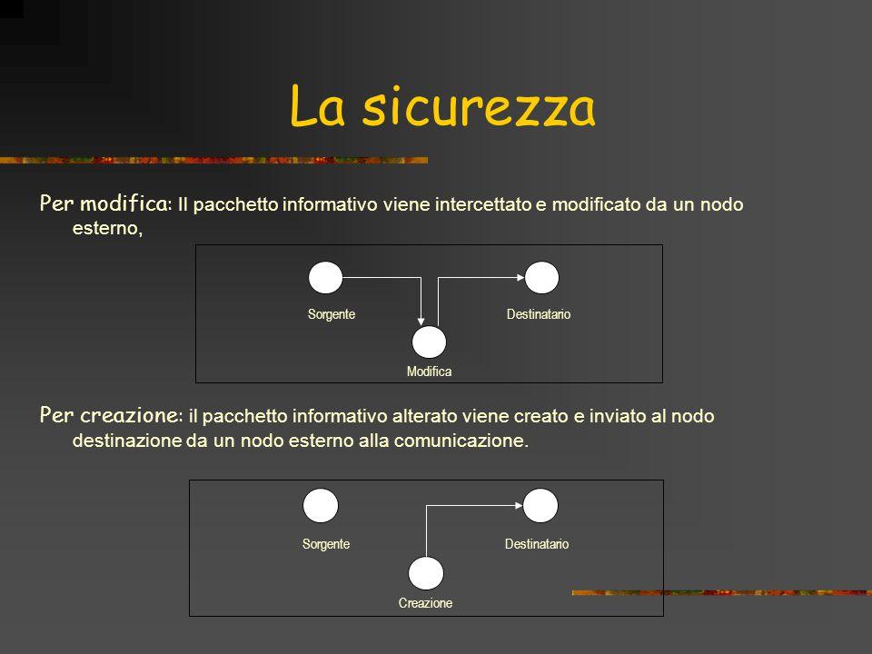 La sicurezza Per modifica : Il pacchetto informativo viene intercettato e modificato da un nodo esterno, Per creazione : il pacchetto informativo alterato viene creato e inviato al nodo destinazione da un nodo esterno alla comunicazione.