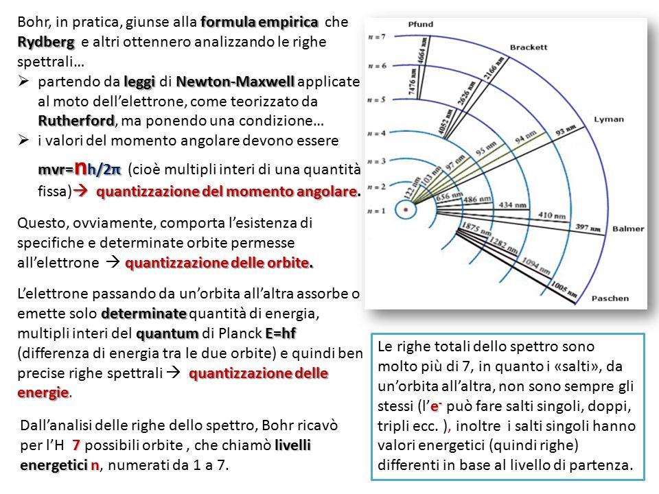 formula empirica Rydberg Bohr, in pratica, giunse alla formula empirica che Rydberg e altri ottennero analizzando le righe spettrali… leggi Newton-Max