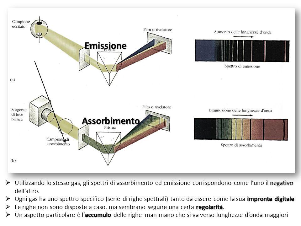 Emissione Assorbimento negativo  Utilizzando lo stesso gas, gli spettri di assorbimento ed emissione corrispondono come l'uno il negativo dell'altro.