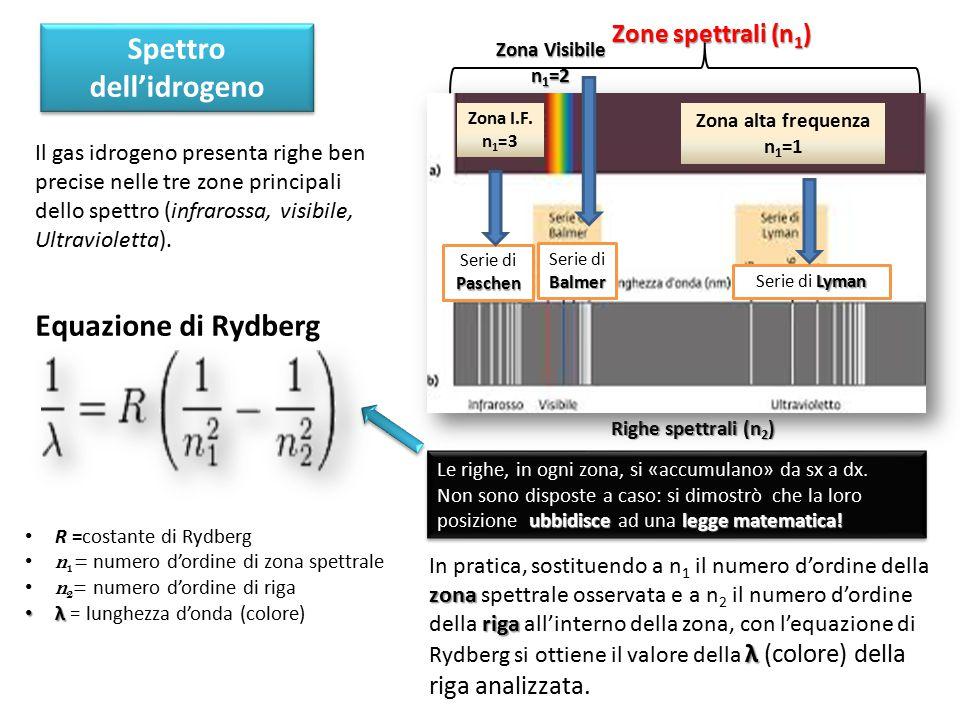 Equazione di Rydberg zona riga λ In pratica, sostituendo a n 1 il numero d'ordine della zona spettrale osservata e a n 2 il numero d'ordine della riga