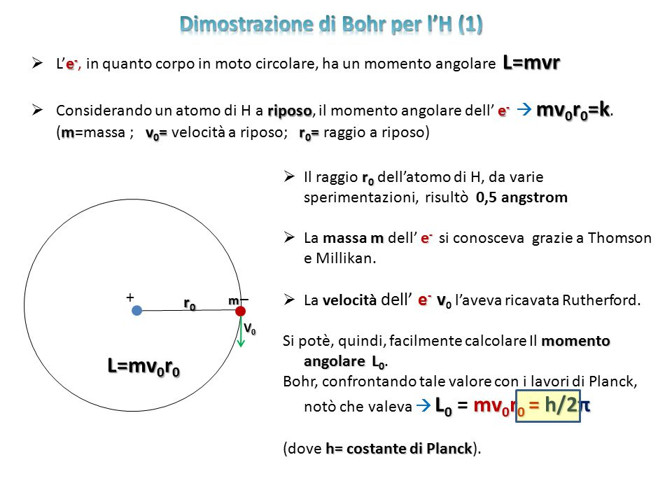 e - L=mvr  L'e -, in quanto corpo in moto circolare, ha un momento angolare L=mvr riposo e - mv 0 r 0 =k mv 0 = r 0 =  Considerando un atomo di H a