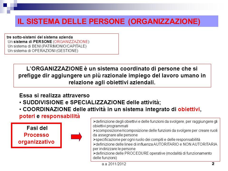 a.a 2011/20122 tre sotto-sistemi del sistema azienda Un sistema di PERSONE (ORGANIZZAZIONE) Un sistema di BENI (PATRIMONIO/CAPITALE) Un sistema di OPERAZIONI (GESTIONE) IL SISTEMA DELLE PERSONE (ORGANIZZAZIONE) L'ORGANIZZAZIONE è un sistema coordinato di persone che si prefigge dir aggiungere un più razionale impiego del lavoro umano in relazione agli obiettivi aziendali.