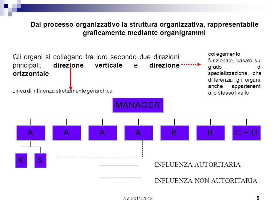 a.a 2011/20126 Possibili STRUTTURE ORGANIZZATIVE struttura gerarchica di tipo piramidale: il potere decisionale è accentrato nella mano di un solo soggetto/organo e ciascun membro dell'organizzazione riceve ordini da un solo diretto superiore e allo stesso deve rispondere per il suo operato.