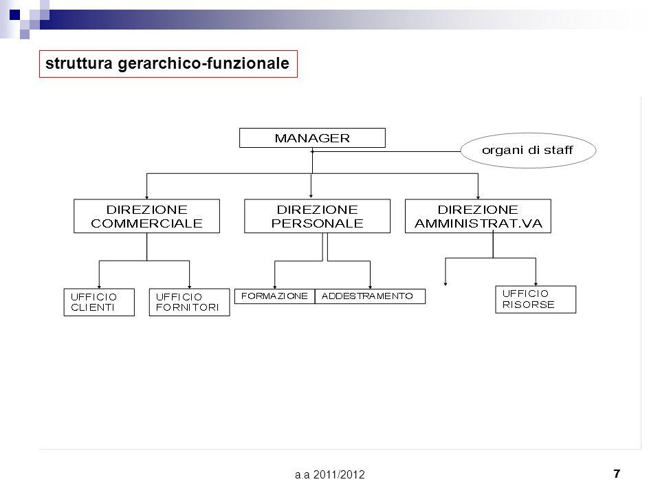 a.a 2011/20127 struttura gerarchico-funzionale