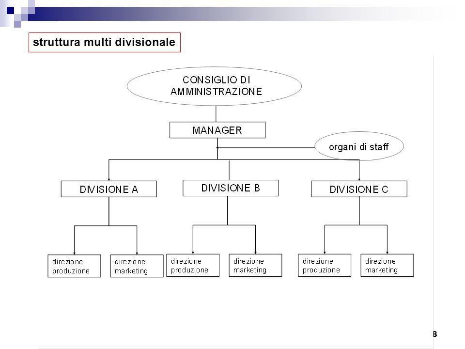 a.a 2011/20128 struttura multi divisionale