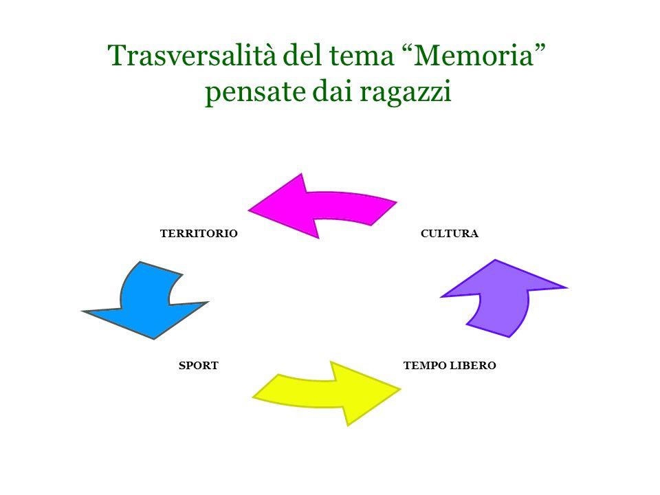 """Trasversalità del tema """"Memoria"""" pensate dai ragazzi TERRITORIO SPORT TEMPO LIBERO CULTURA"""