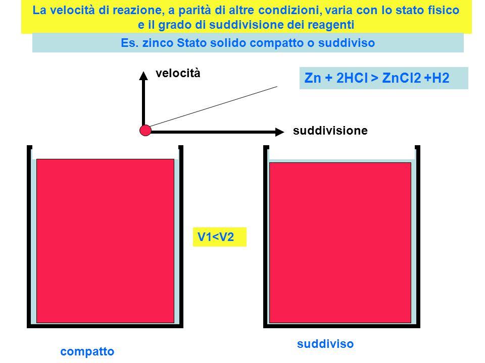 La velocità di reazione, a parità di altre condizioni, varia con lo stato fisico e il grado di suddivisione dei reagenti Es.