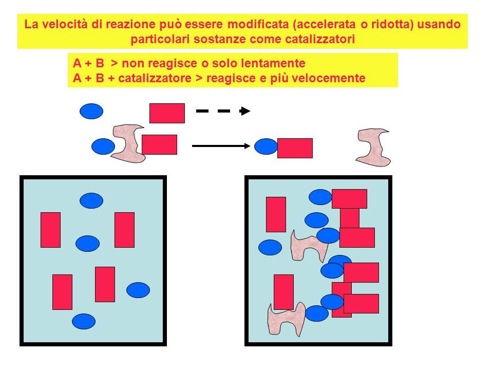 La velocità di reazione può essere modificata (accelerata o ridotta) usando particolari sostanze come catalizzatori A + B > non reagisce o solo lentamente A + B + catalizzatore > reagisce e più velocemente