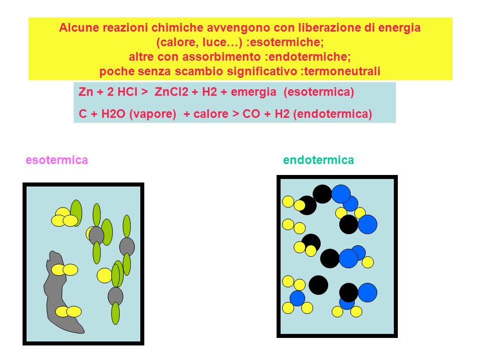 Alcune reazioni chimiche avvengono con liberazione di energia (calore, luce…) :esotermiche; altre con assorbimento :endotermiche; poche senza scambio significativo :termoneutrali Zn + 2 HCl > ZnCl2 + H2 + emergia (esotermica) C + H2O (vapore) + calore > CO + H2 (endotermica) esotermicaendotermica