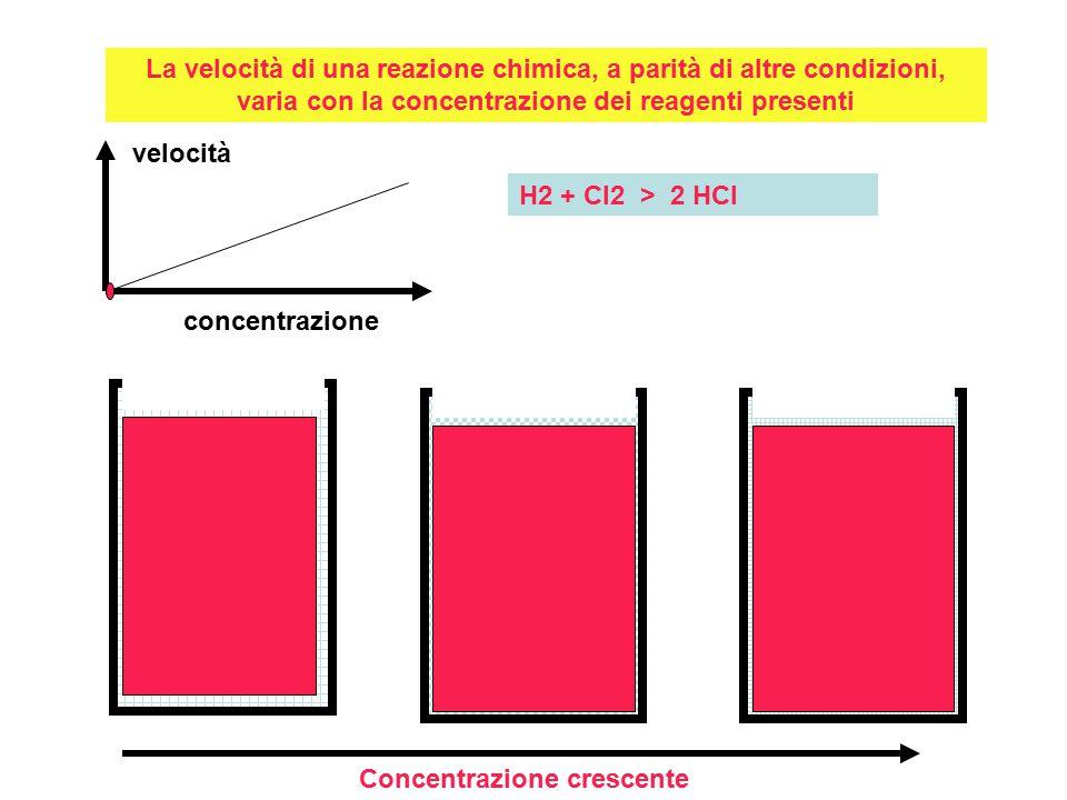 La velocità di una reazione chimica, a parità di altre condizioni, varia con la concentrazione dei reagenti presenti Concentrazione crescente velocità concentrazione H2 + Cl2 > 2 HCl