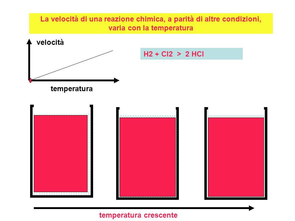 La velocità di una reazione chimica, a parità di altre condizioni, varia con la temperatura temperatura crescente velocità temperatura H2 + Cl2 > 2 HCl