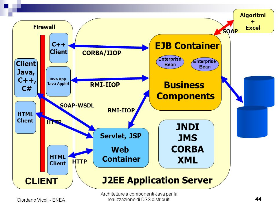 Architetture a componenti Java per la realizzazione di DSS distribuiti44 Giordano Vicoli - ENEA Firewall HTML Client C++ Client HTML Client J2EE Application Server Web Container Servlet, JSP EJB Container Enterprise Bean Enterprise Bean Business Components JNDI JMS CORBA XML CORBA/IIOP Java App.