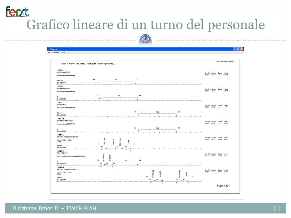 11 Grafico lineare di un turno del personale Il sistema Timer TL – TIMER PLAN 11