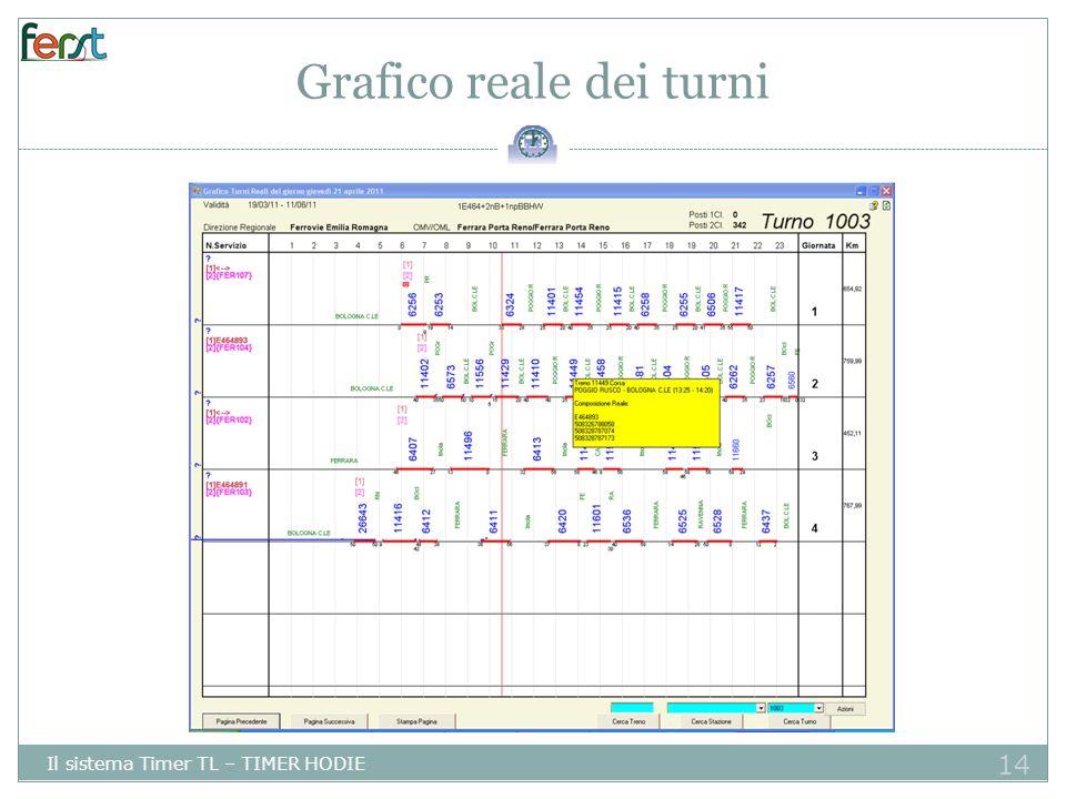 14 Grafico reale dei turni Il sistema Timer TL – TIMER HODIE