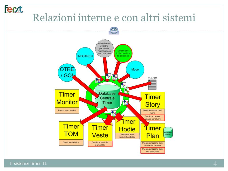 15 Gestione materiale Il sistema Timer TL – TIMER HODIE