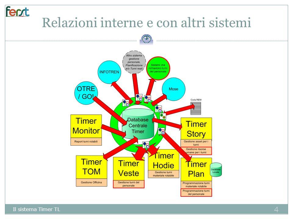 4 Relazioni interne e con altri sistemi Il sistema Timer TL