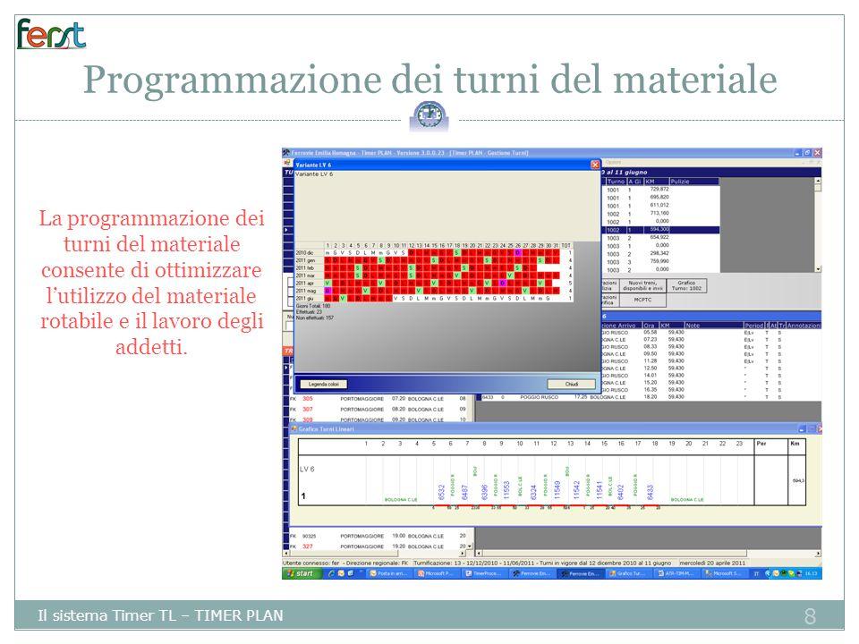 9 Programmazione dei turni del personale Il sistema Timer TL – TIMER PLAN Timer Plan semplifica il lavoro di predisposizione dei turni anche per quanto riguarda i turni del personale