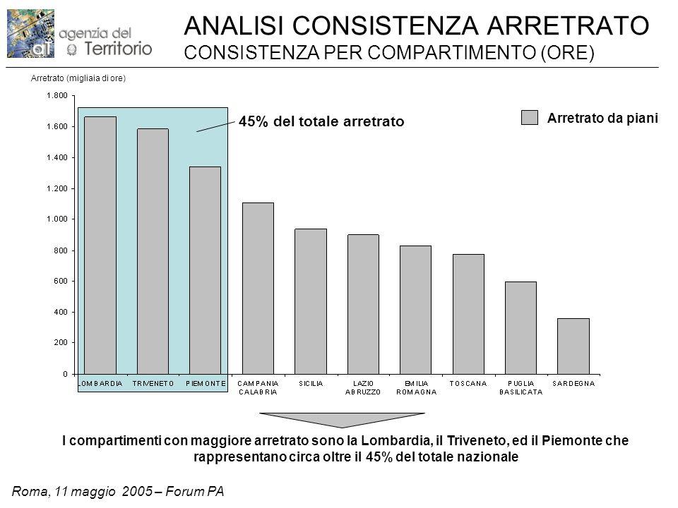 Roma, 11 maggio 2005 – Forum PA ANALISI CONSISTENZA ARRETRATO CONSISTENZA PER COMPARTIMENTO (ORE) Arretrato (migliaia di ore) I compartimenti con maggiore arretrato sono la Lombardia, il Triveneto, ed il Piemonte che rappresentano circa oltre il 45% del totale nazionale Arretrato da piani 45% del totale arretrato