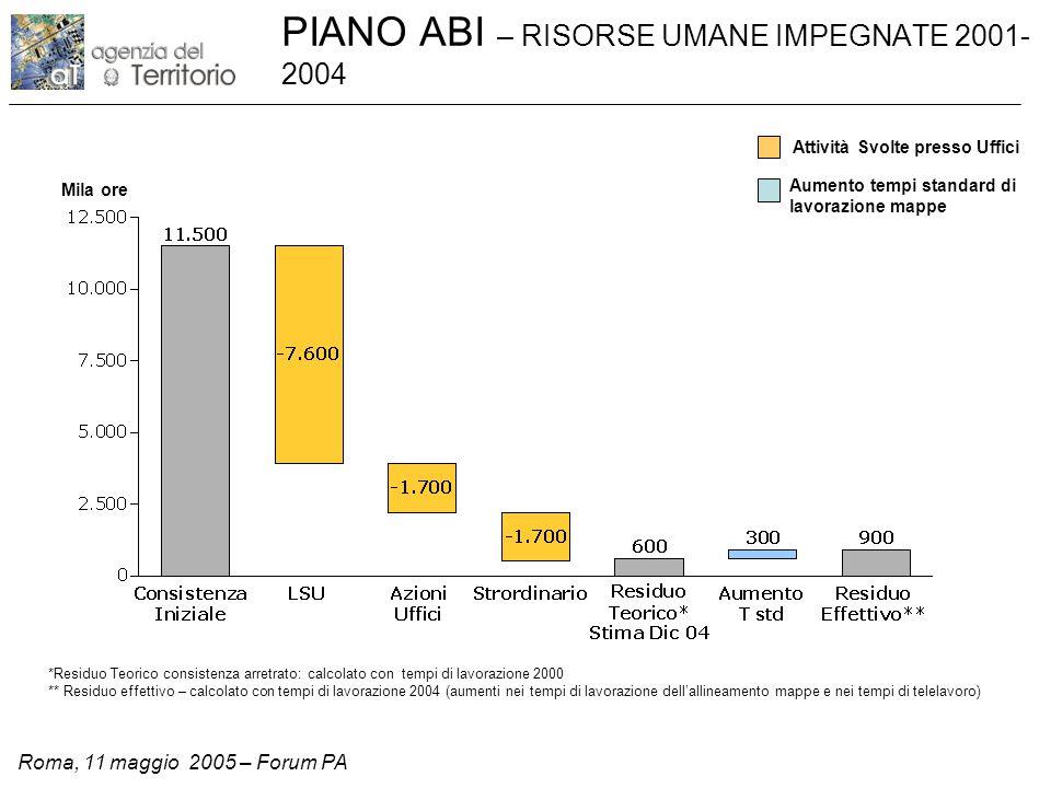 Roma, 11 maggio 2005 – Forum PA ANALISI RISORSE – GAP/SURPLUS COMPARTIMENTI 2001-2004 (ORE) La distribuzione delle risorse umane a livello compartimentale non è omogenea.