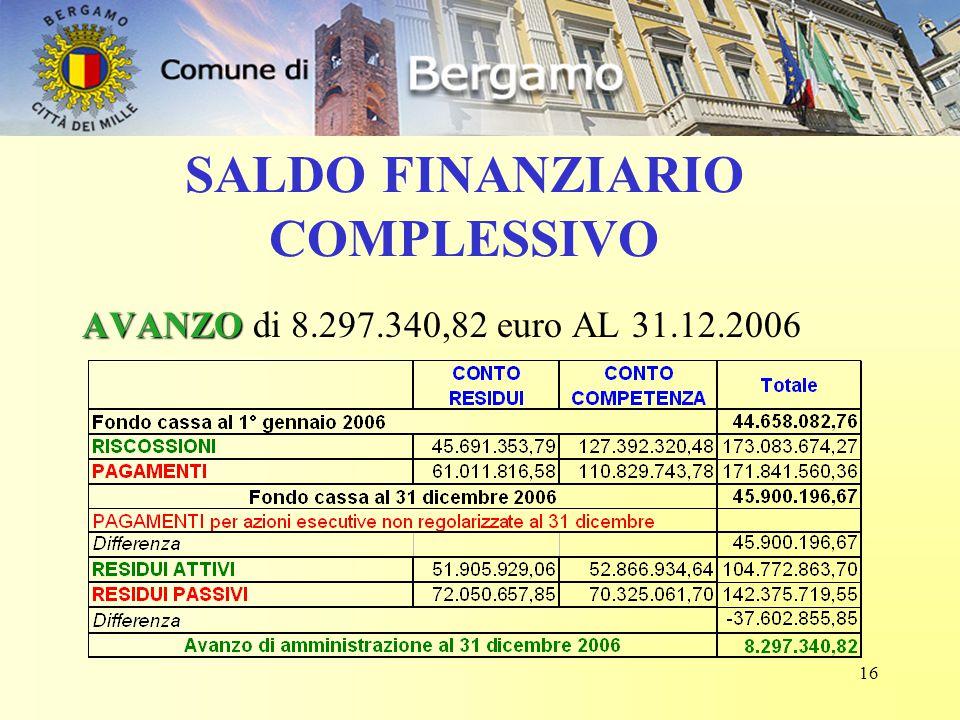 16 SALDO FINANZIARIO COMPLESSIVO AVANZO AVANZO di 8.297.340,82 euro AL 31.12.2006