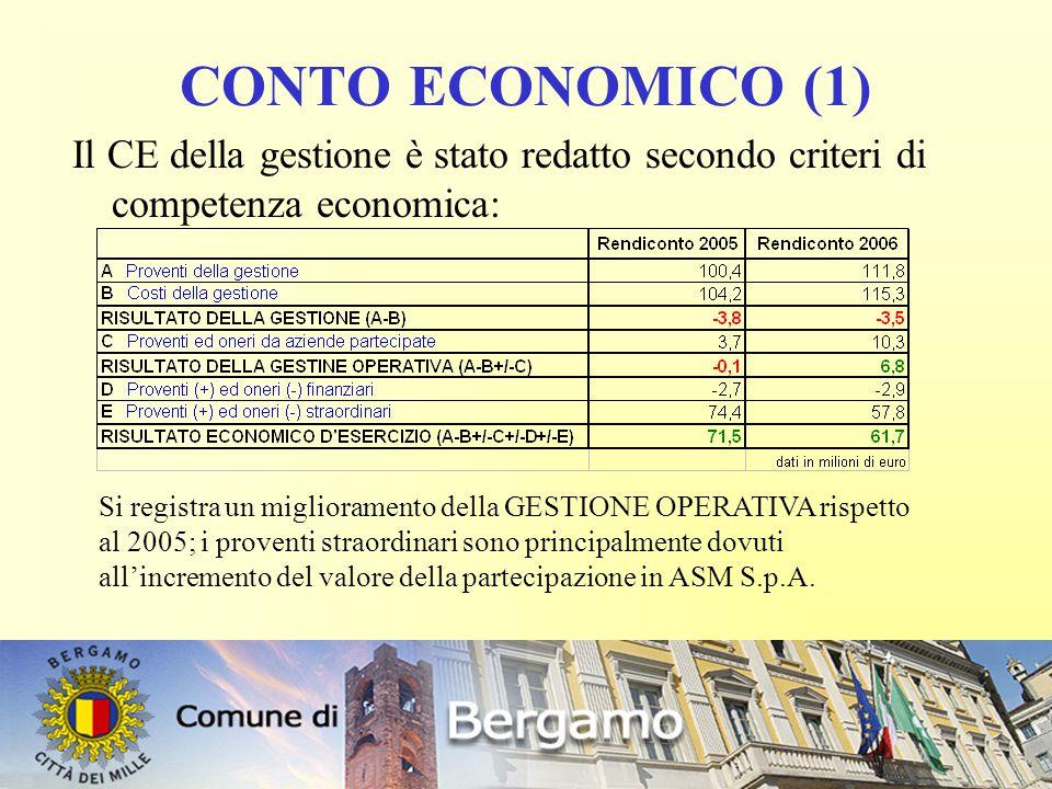 21 CONTO ECONOMICO (1) Il CE della gestione è stato redatto secondo criteri di competenza economica: Si registra un miglioramento della GESTIONE OPERATIVA rispetto al 2005; i proventi straordinari sono principalmente dovuti all'incremento del valore della partecipazione in ASM S.p.A.