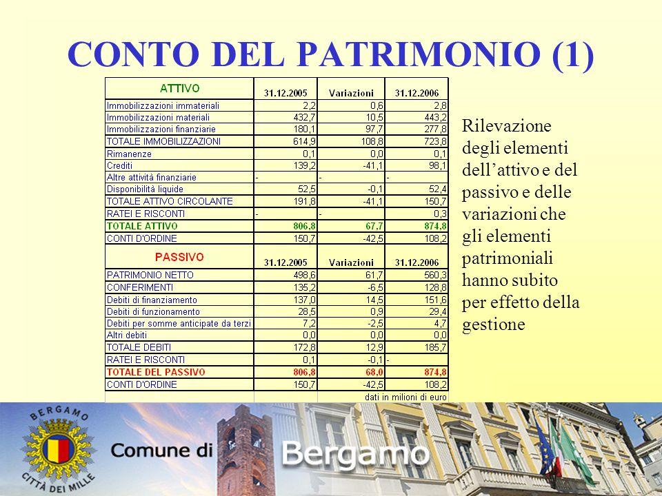 23 CONTO DEL PATRIMONIO (1) Rilevazione degli elementi dell'attivo e del passivo e delle variazioni che gli elementi patrimoniali hanno subito per effetto della gestione