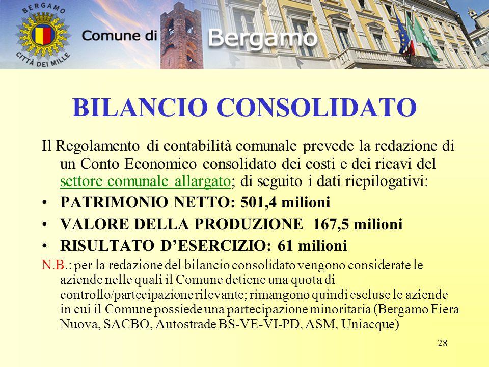 28 BILANCIO CONSOLIDATO Il Regolamento di contabilità comunale prevede la redazione di un Conto Economico consolidato dei costi e dei ricavi del settore comunale allargato; di seguito i dati riepilogativi: PATRIMONIO NETTO: 501,4 milioni VALORE DELLA PRODUZIONE 167,5 milioni RISULTATO D'ESERCIZIO: 61 milioni N.B.: per la redazione del bilancio consolidato vengono considerate le aziende nelle quali il Comune detiene una quota di controllo/partecipazione rilevante; rimangono quindi escluse le aziende in cui il Comune possiede una partecipazione minoritaria (Bergamo Fiera Nuova, SACBO, Autostrade BS-VE-VI-PD, ASM, Uniacque)
